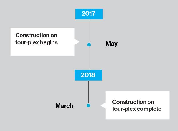 73Street-fourplex-Build-Timeline.png