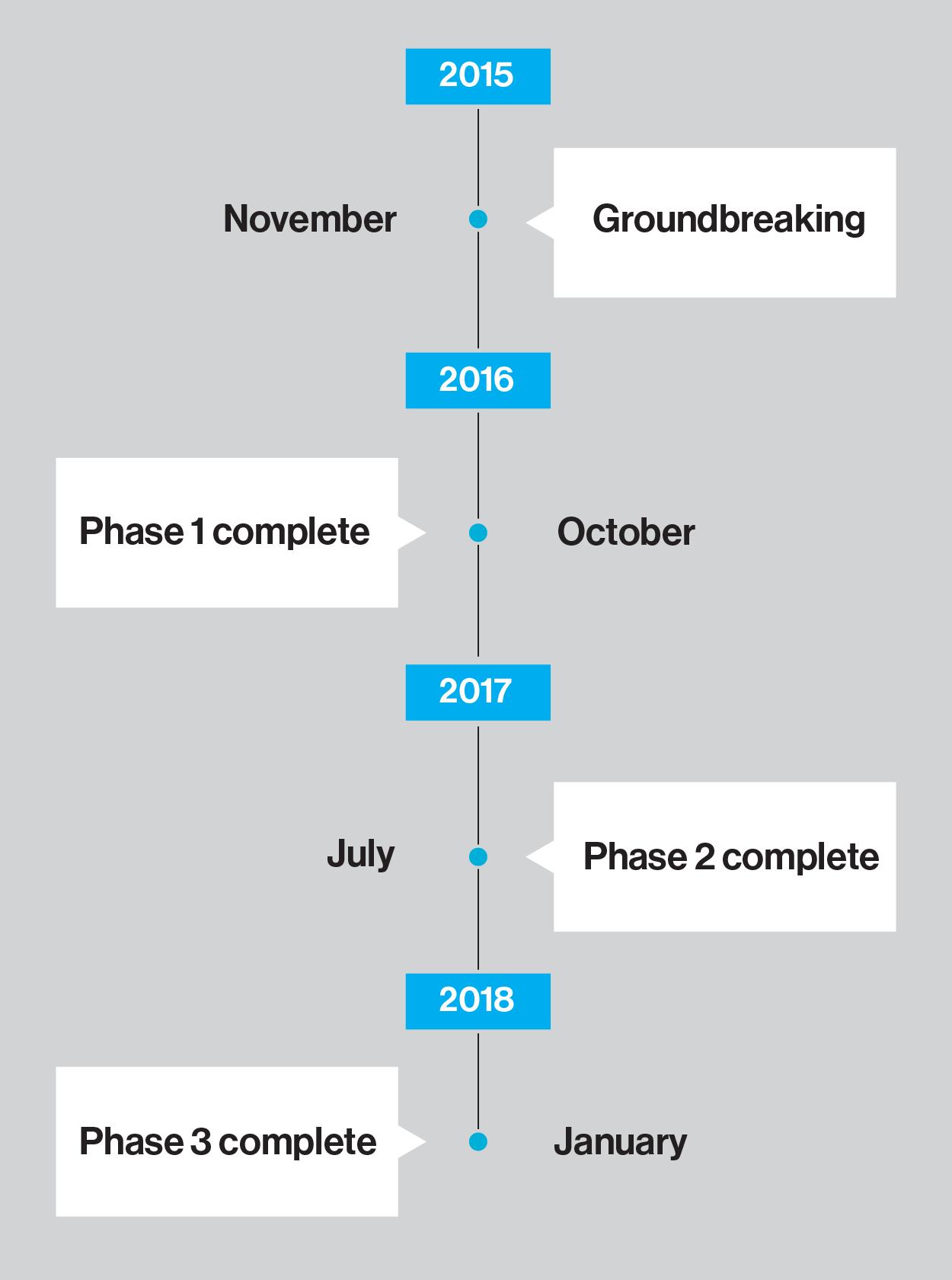 Pineridge-Build-Timeline-02-01.png