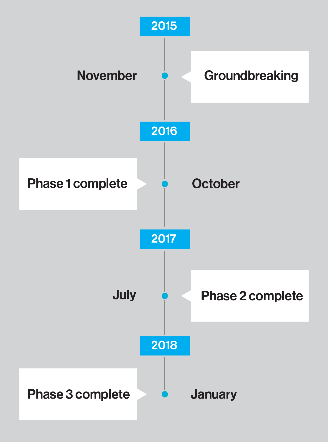 Pineridge-Build-Timeline-02-01.png