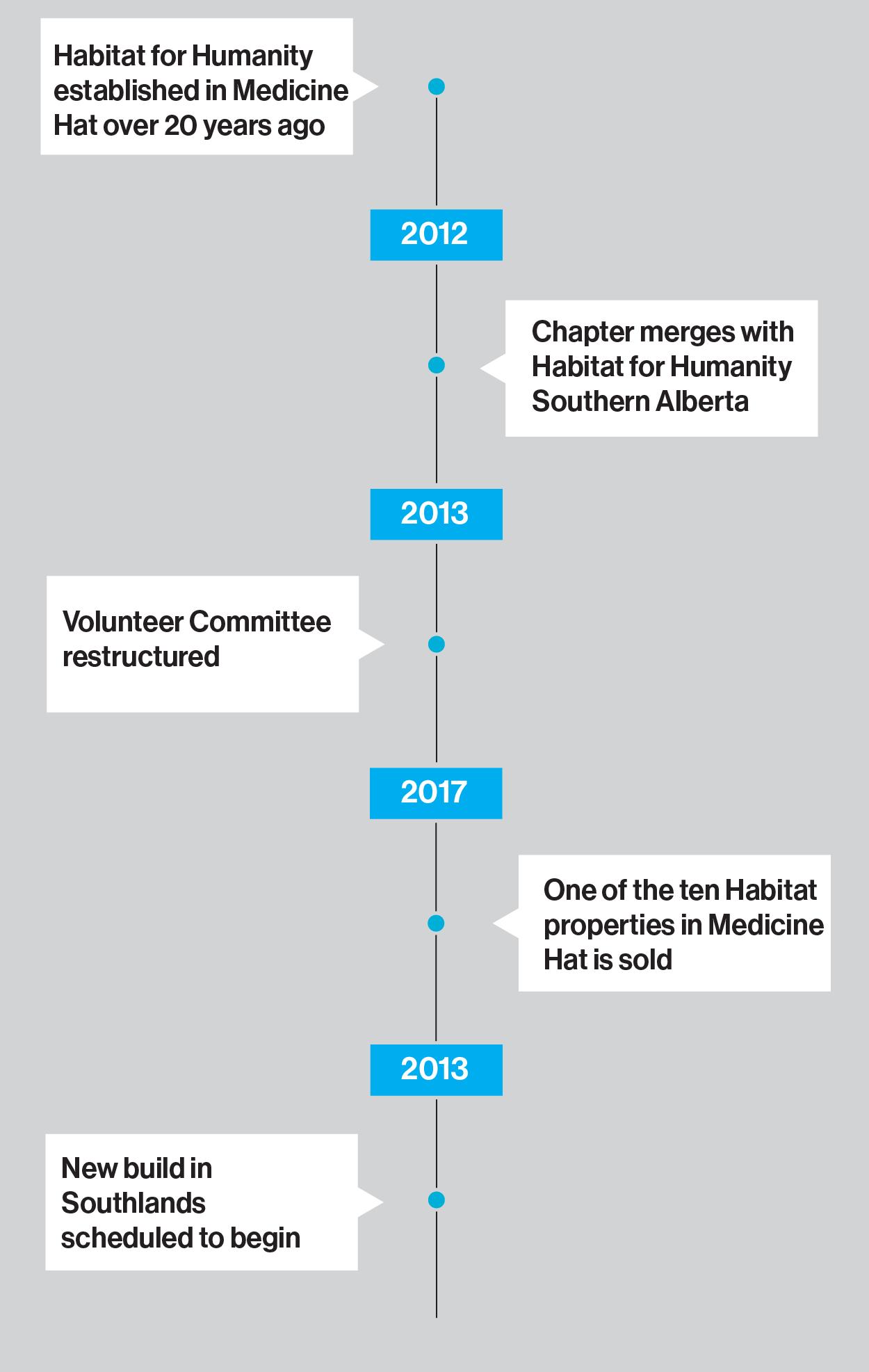 Regional-Timeline -Medicine-Hat-2.png
