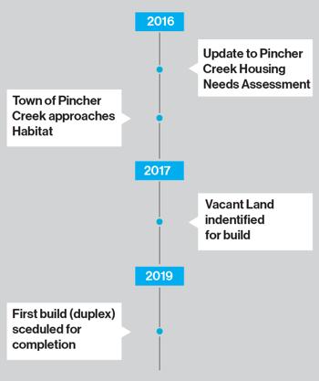 Regional-Timeline-Pincher-Creek-01.png