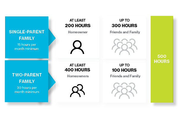 Homeowner Volunteer Hours (700x400)