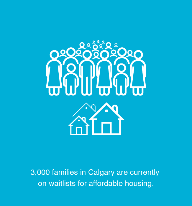 3000 families in Calgary are currently on waitlists for affordable housing