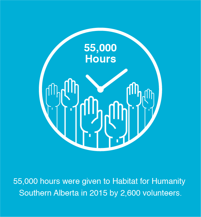 55,000 hours were given to Habitat in 2015