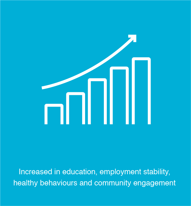 increase in employment, education, healthy behaviours, and community engagement